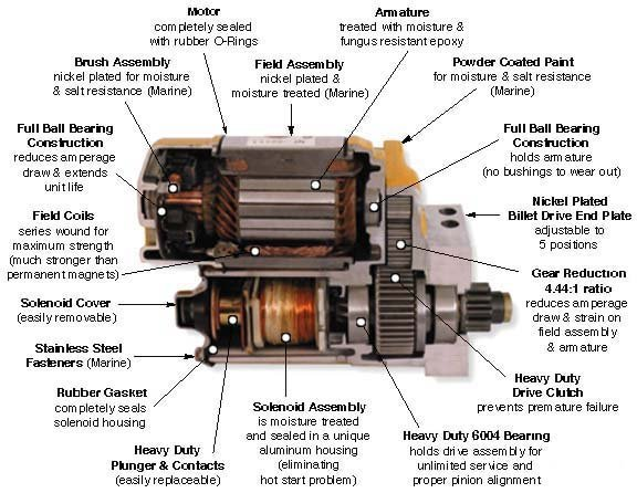 cvrcutout allstar engine starter page cvr starter motor wiring diagram at bayanpartner.co